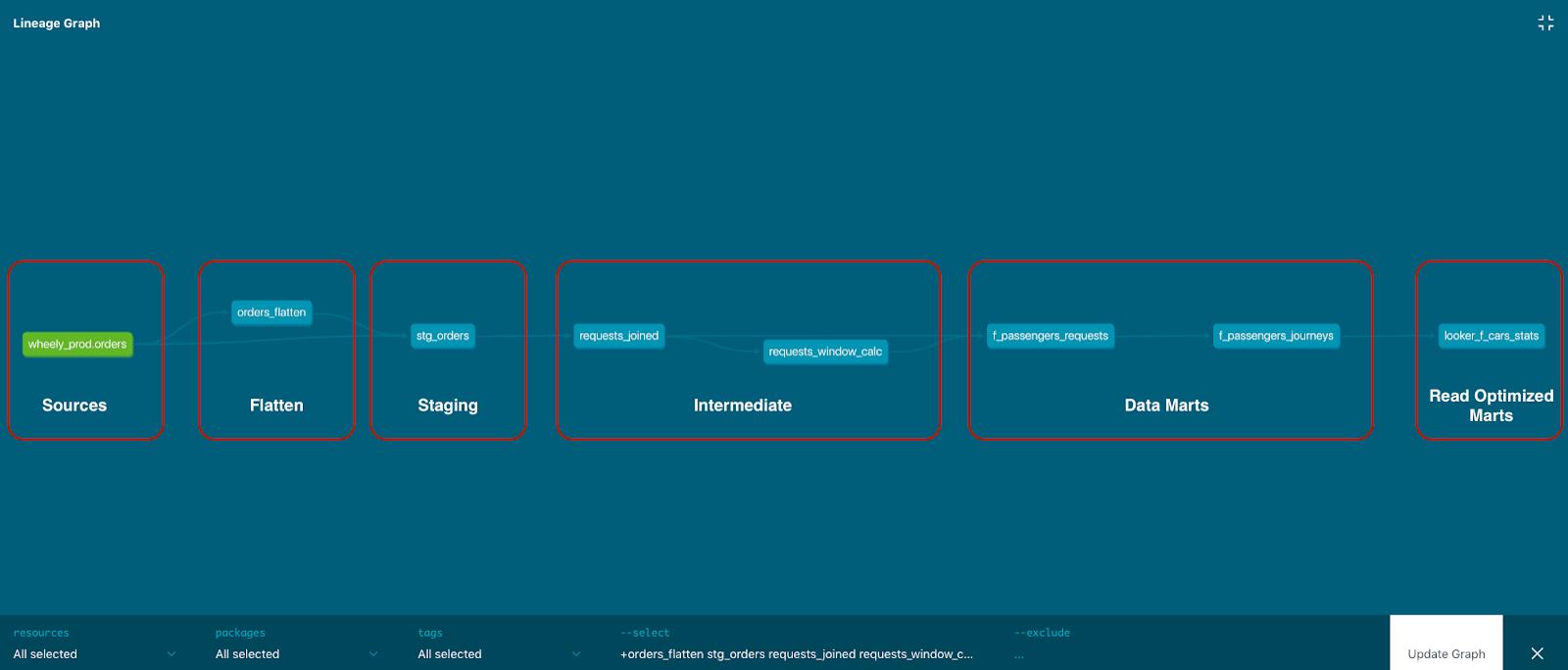 Схема слоев Хранилища Данных