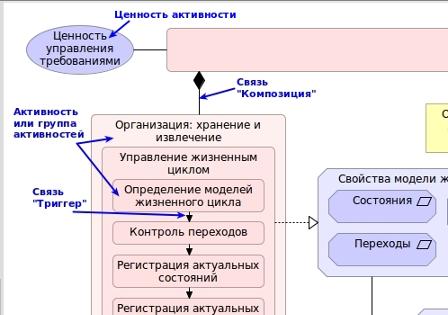 Пример модели знаний о требованиях