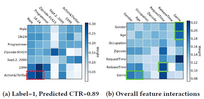 Рисунок 7: Тепловые (фазовые) карты весов внимания для взаимодействия функций на уровне случая и глобального уровня на MovieLens-1M. Оси представляют поля функций <Пол, Возраст, Занятие, Почтовый индекс, RequestTime, RealeaseTime, Genre>. Мы выделяем некоторые изученные комбинаторные функции в прямоугольниках.