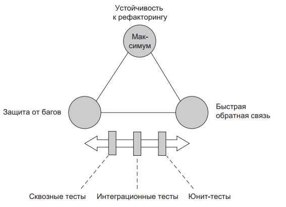 Рис. 8 - Разные типы тестов в пирамиде принимают разные решения относительно быстрой обратной связи и защиты от багов