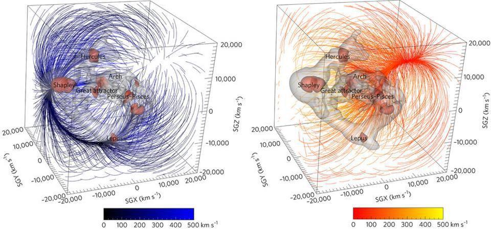 Гравитационное притяжение (синим цветом) сверхплотных областей и относительное отталкивание (красным цветом) областей с плотностью ниже средней, когда они действуют на Млечный Путь.