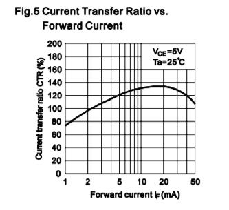 Из datasheet на PLC817