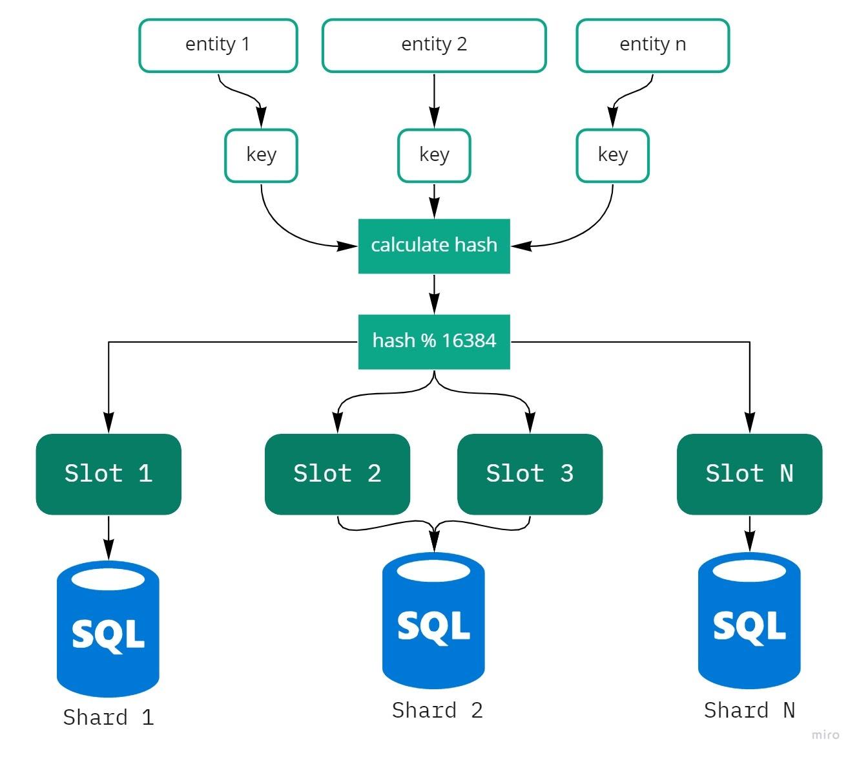 Выбор хэш-функции в задаче шардирования данных