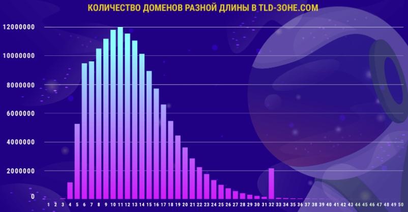 Источник статистики — serpstat.com