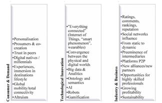 Цифровой туризм: тематический тренд (Trends, Buhalis and Law, 2008)