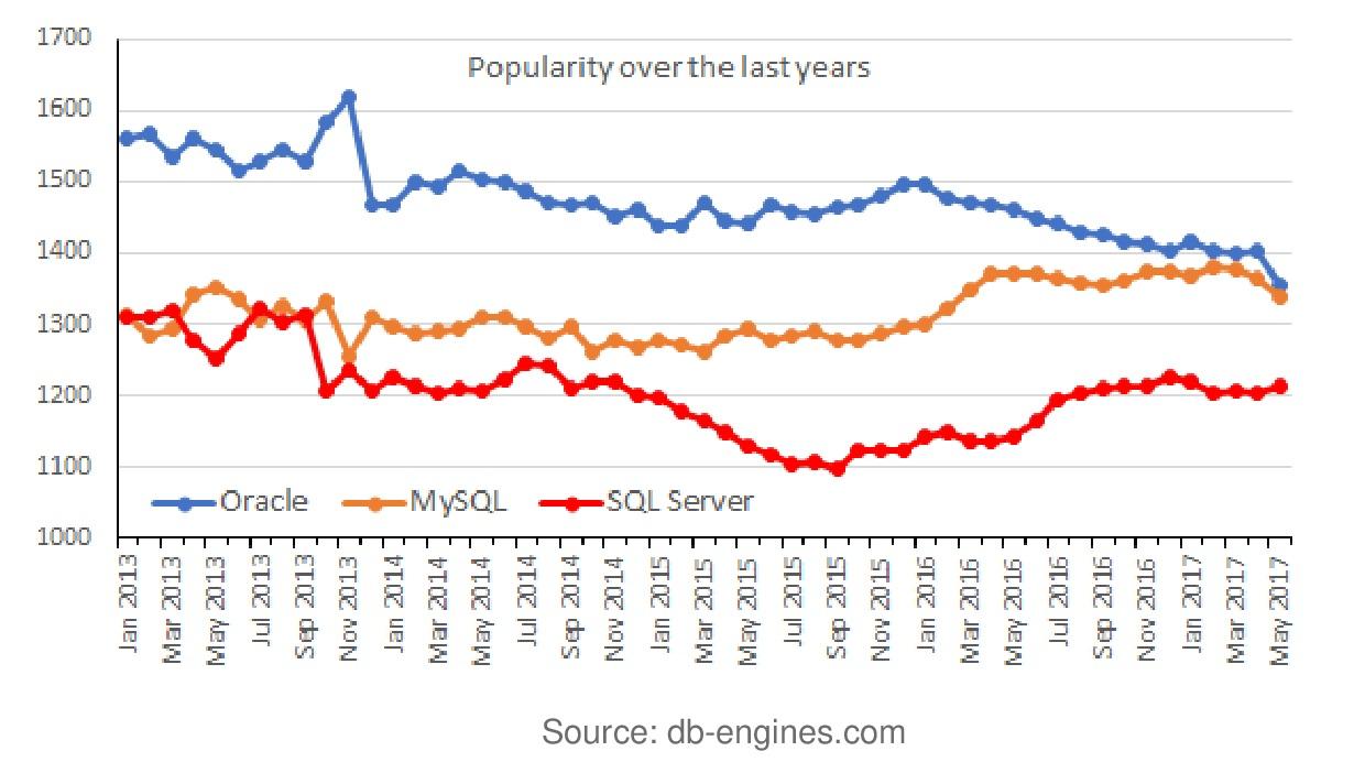 Популярность баз данных по годам с 2013 года