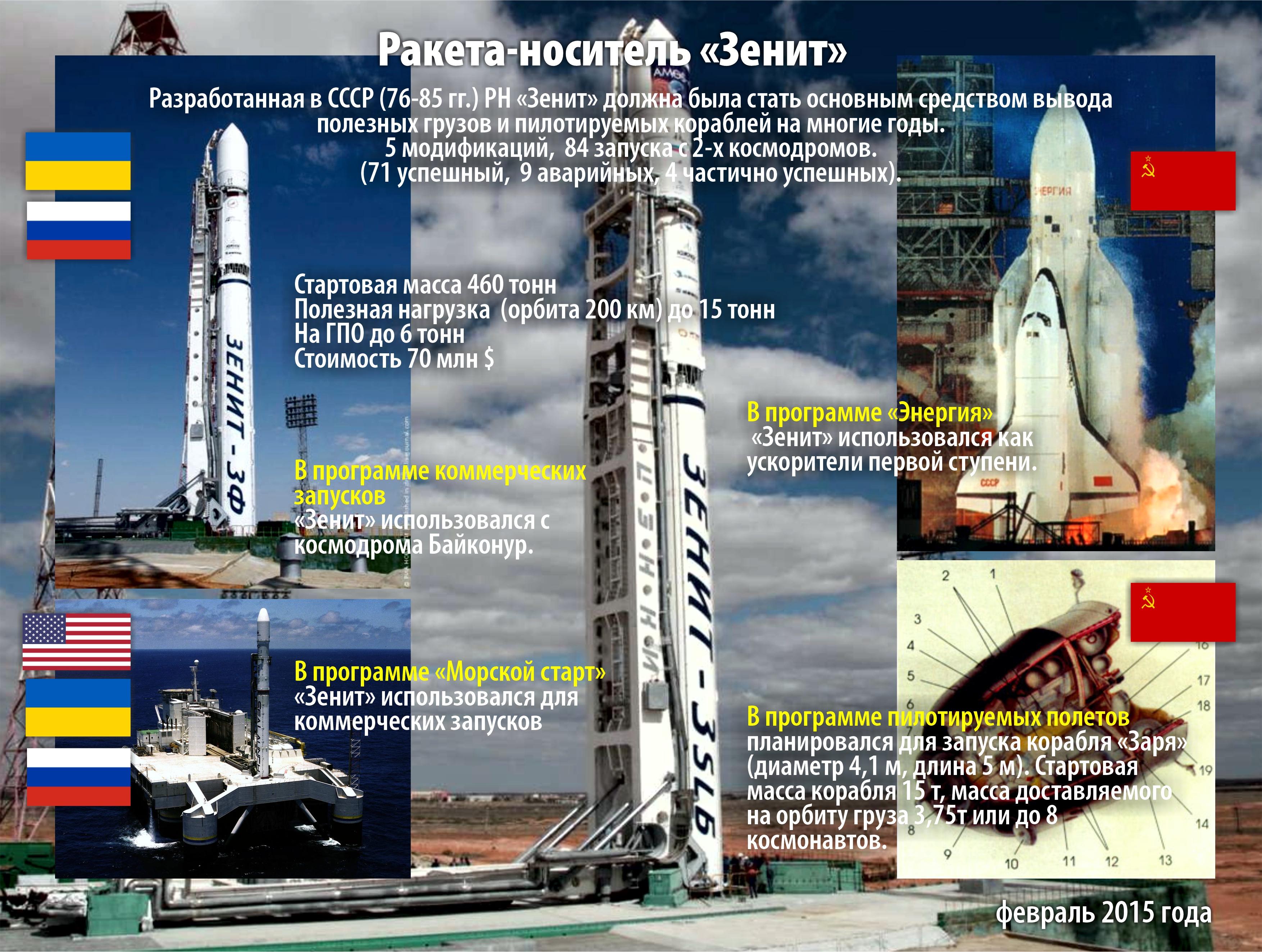 """История. Ракета-носитель """"Зенит""""."""