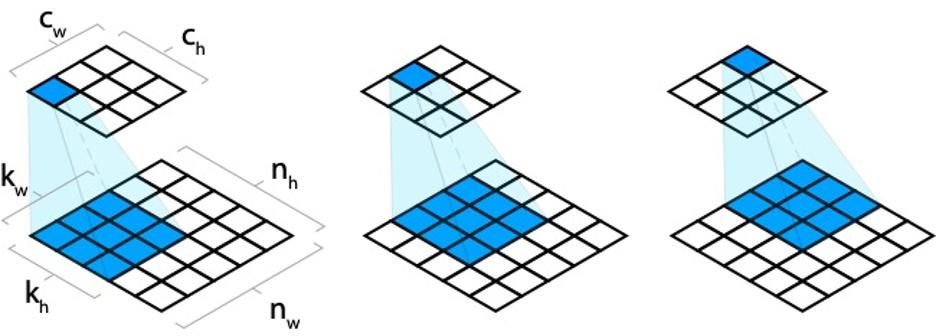 Рисунок 3 – Принцип формирования сверточного выходного слоя с размерностью ядра фильтра [3,3]