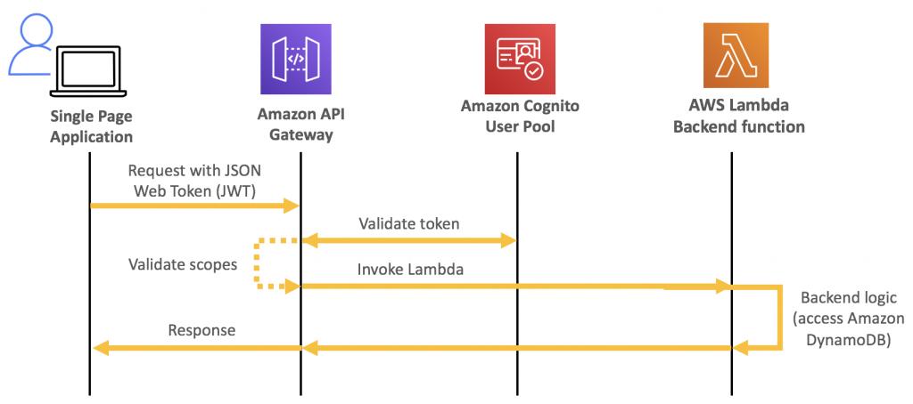 Схема, показывающая, как работает рабочий процесс авторизации Amazon Cognito