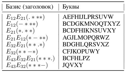 Таблица 3: Прямая индексация