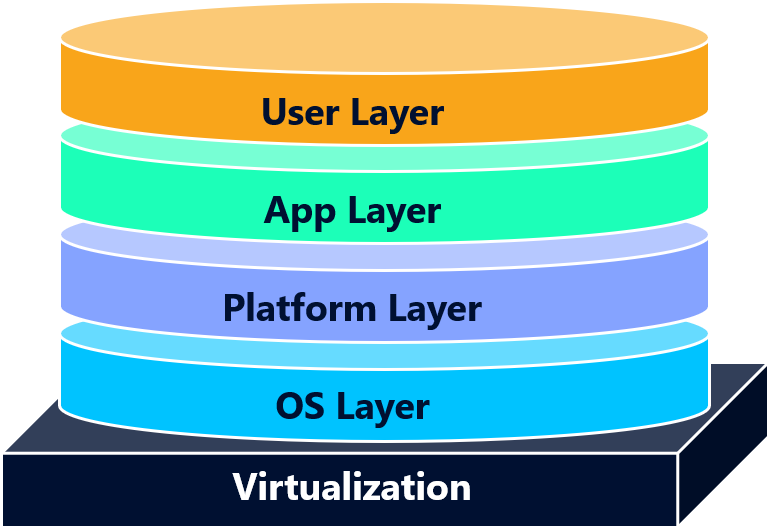 Рис. 1. Схема App Layering поверх виртуализации