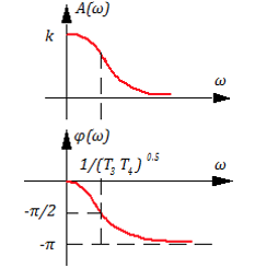 Рисунок 3.4.4 АЧХ и ФЧХ апериодического звена 2-го порядка