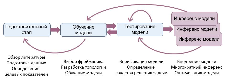 Стадии жизни модели глубокого обучения