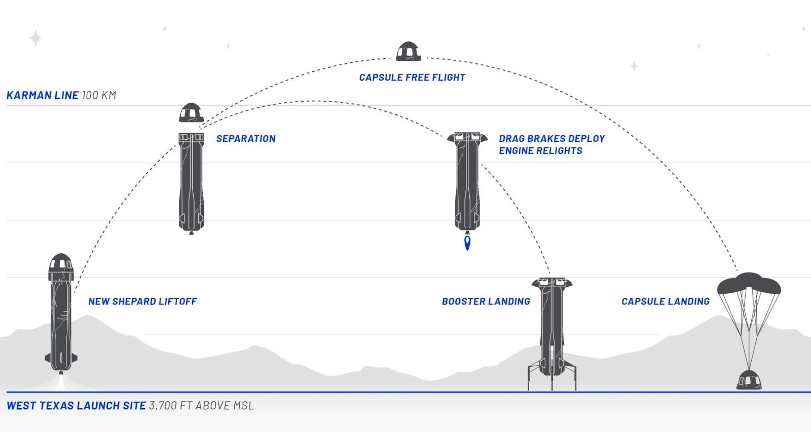 Схема полета. Источник: www.blueorigin.com