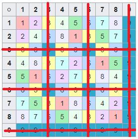 Приведение ведического квадрата к латинскому квадрату, в десятичной системе счисления.