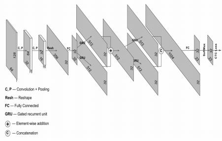 Рисунок 3 - Архитектура нейронной сети для распознавания рукописного текста