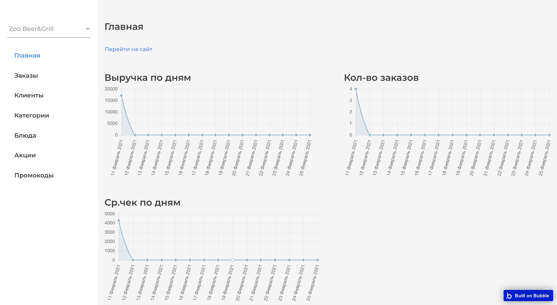 Дашборды со статистикой по среднему чеку, количеству посетителей и выручке