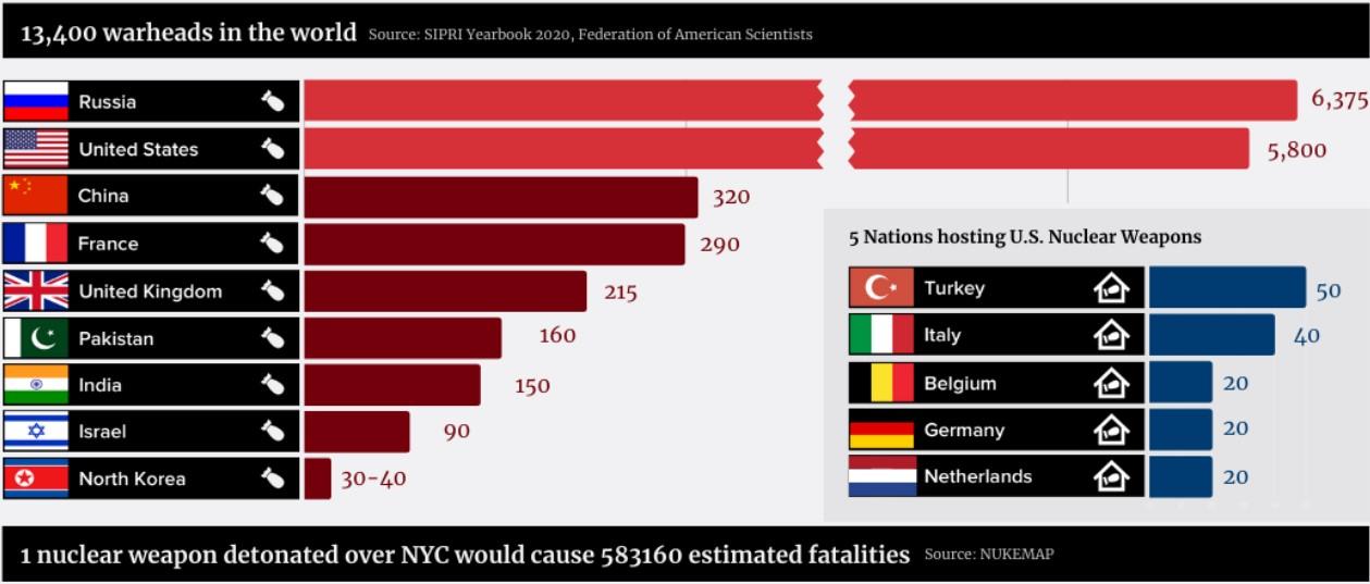Ядерные арсеналы стран мира. Инфографика ICAN по данным SIPRI от 2020 года.