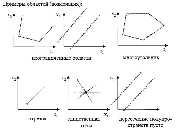 Рисунок 1 - Примеры областей, рписывающих ограничения, задачи линейного программирования