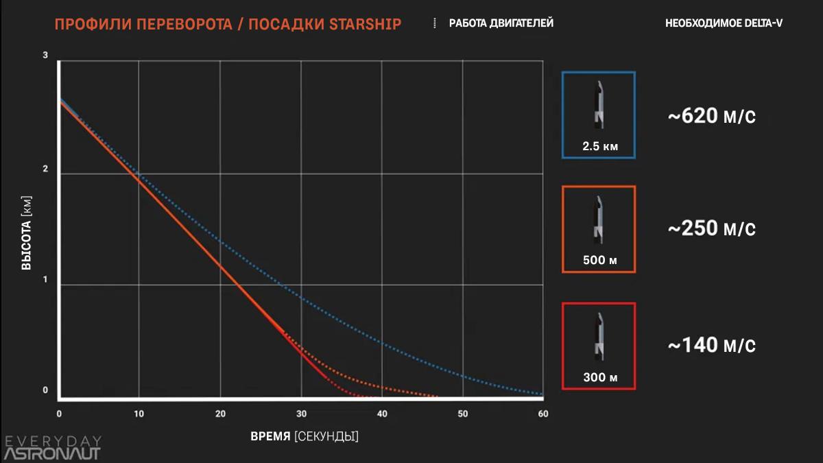 Различная высота, на которой Starship выполняет переворот, и соответствующие требования delta-v. Источник: Деклан Мерфи, Everyday Astronaut