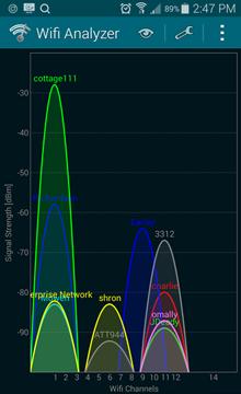 WiFi Analyzer Stumbler для Android показывает помехи на совмещенном канале