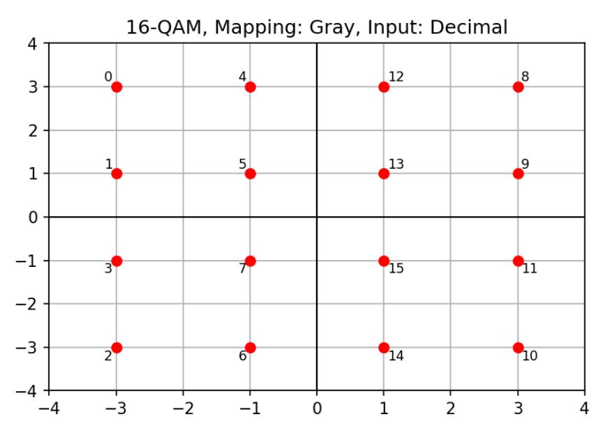 Сигнальное созвездие 16-QAM с десятичным входом и наложением по Грею (Gray mapping)