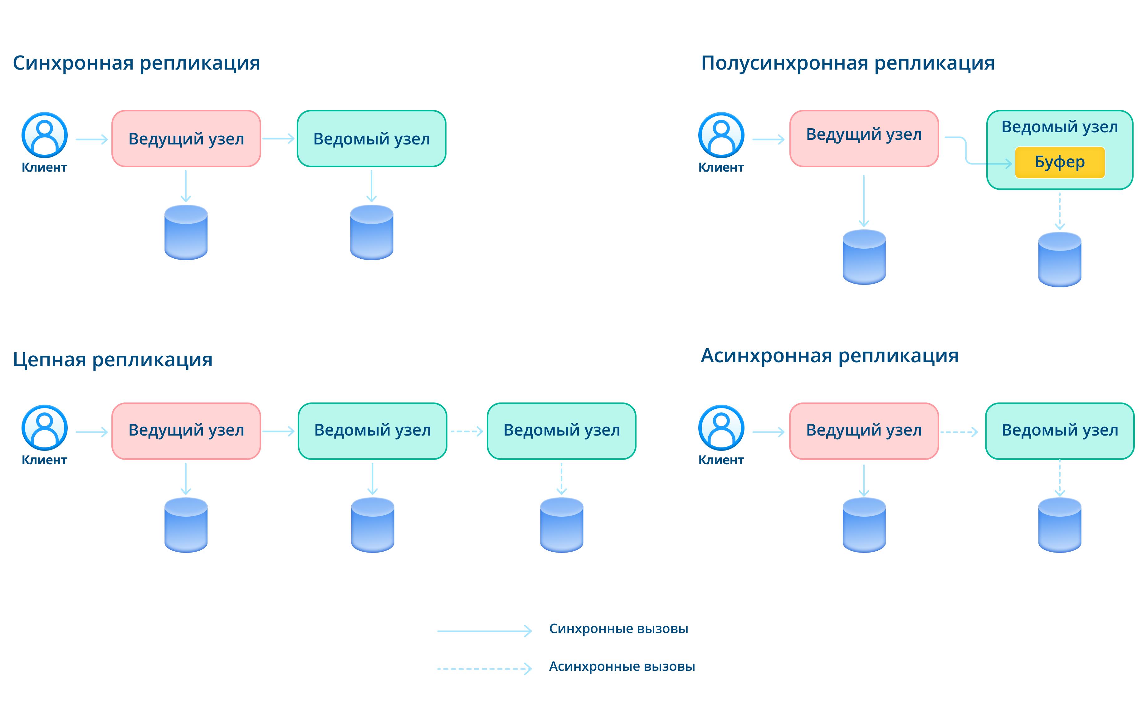 Различные варианты репликации с одним ведущим узлом.