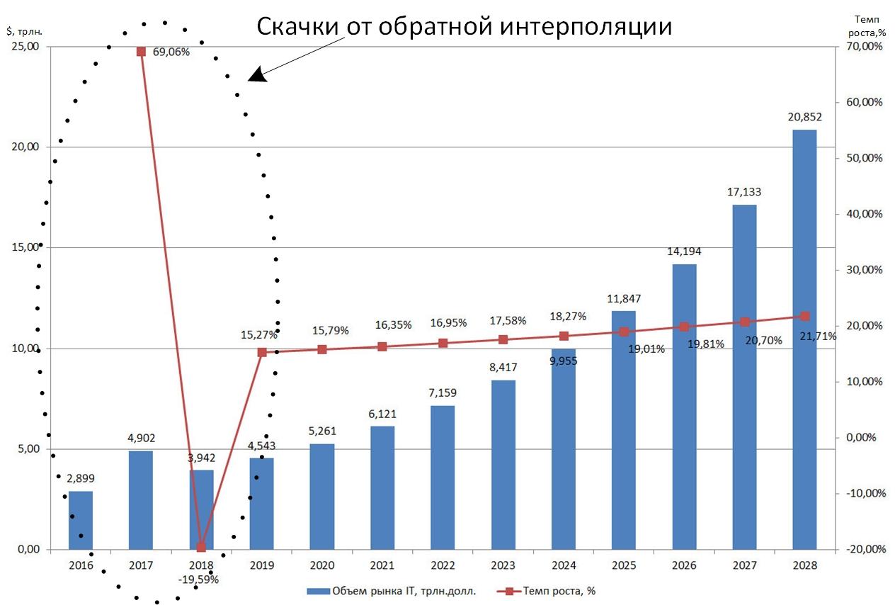 Рис. 1. Прогноз развития мировой IT-отрасли по данным Reports and Data.