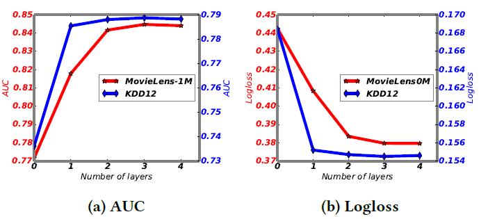 Рисунок 5: Производительность относительно количества взаимодействующих слоев. Результаты на Criteo, и Avazu наборов данных, аналогичны и, следовательно, опущено.