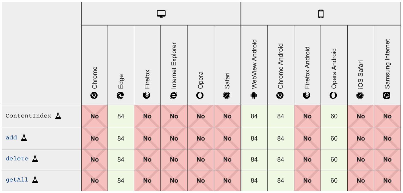 Поддержка браузерами Content Indexing API, информация с developer.mozilla.org