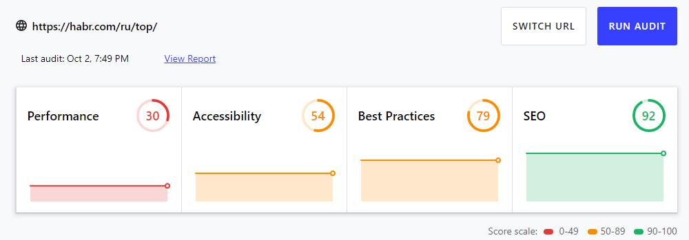 Замеры сайта https://habr.com