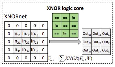 BNN: свертка XNORNet, использующая логической операции XNOR