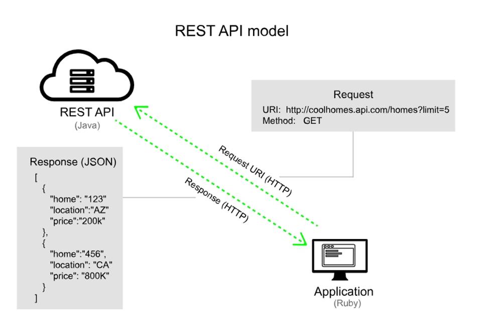 REST API с использованием Spring Security и JWT