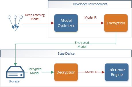Рисунок 1. Схема из документации по Intel OpenVINO, https://docs.openvinotoolkit.org/latest/openvino_docs_IE_DG_protecting_model_guide.html