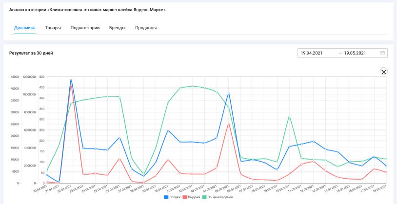 """Данные по объему продаж, выручке и средней стоимость продажи товаров категории """"Климатическая техника"""" маркетплейса Яндекс.Маркет, период с 19.04 - 19.05.2021, данные сервиса аналитики SellerFox"""