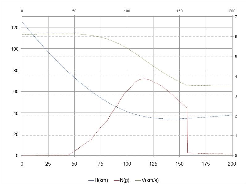 """Торможение """"объемного""""  Старшипа начинается намного раньше AEOLUSа, с ~ 70 км. Перегрузка не превышает 4 """"g""""."""
