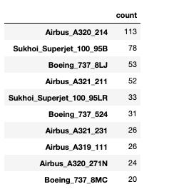 Количество часто встречающихся авиалайнеров
