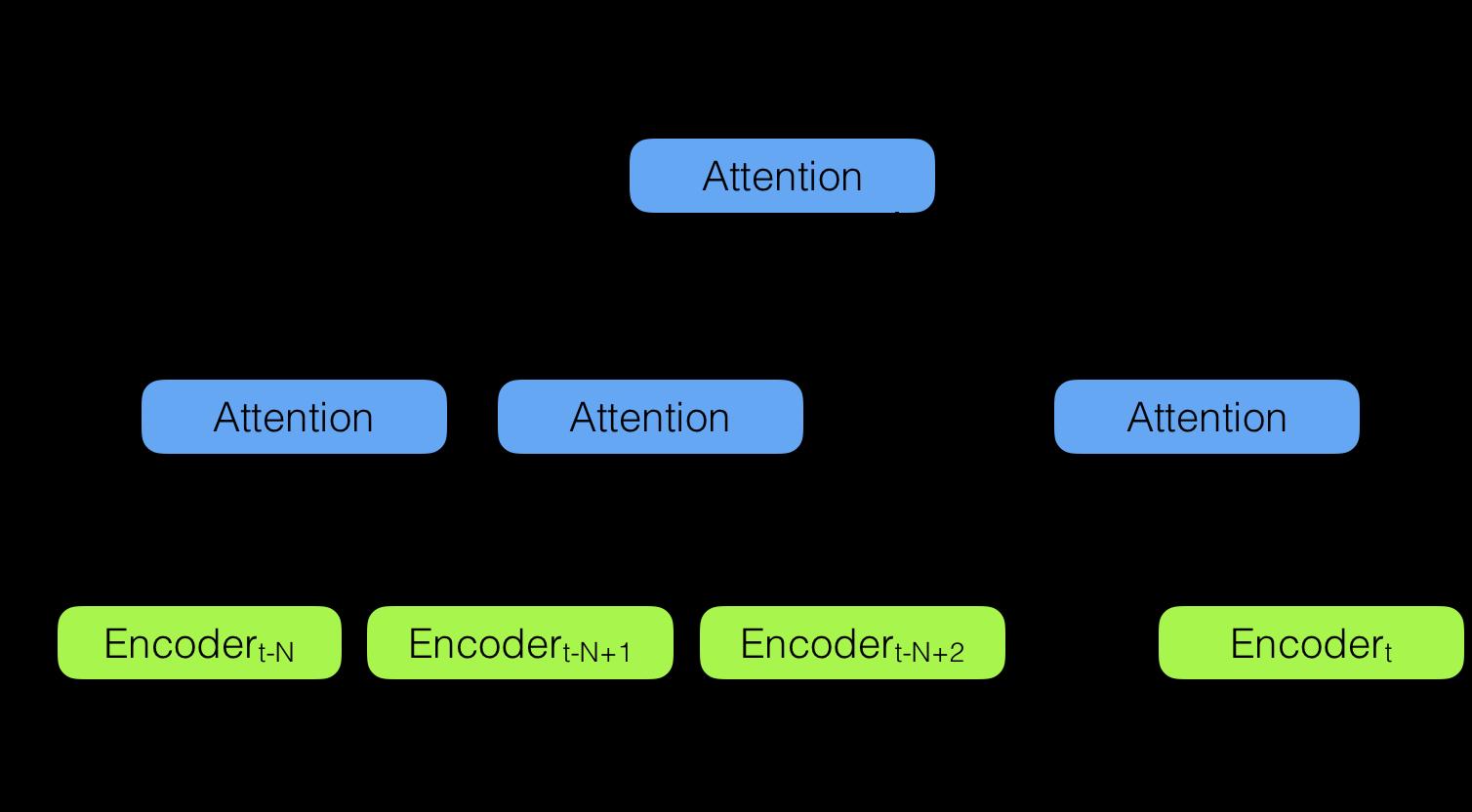 Рис.3 Иерархический нейронный кодировщик внимани