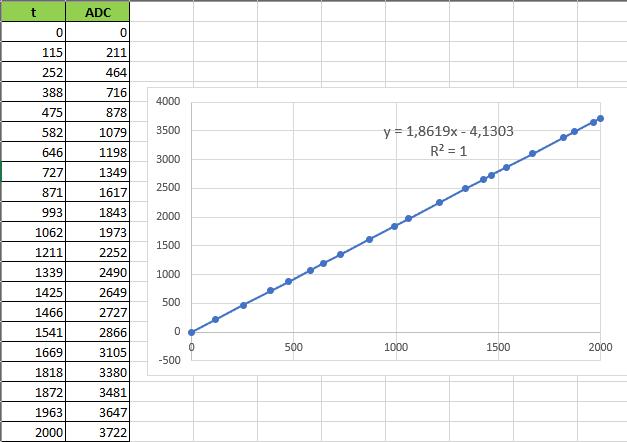 Результат измерения, по горизонтальной оси значения CCR, по вертикальной оцифрованные значения DAC