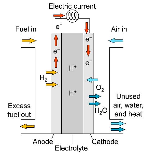 Рис. 4: Общий принцип работы топливного элемента.