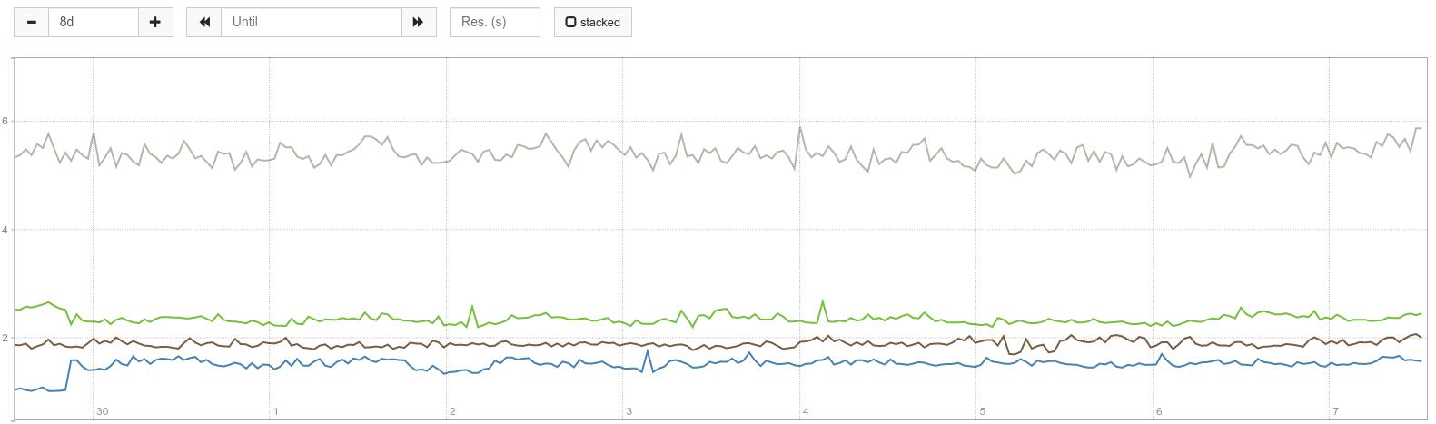 AWS ElastiCache CPU utilization (average)