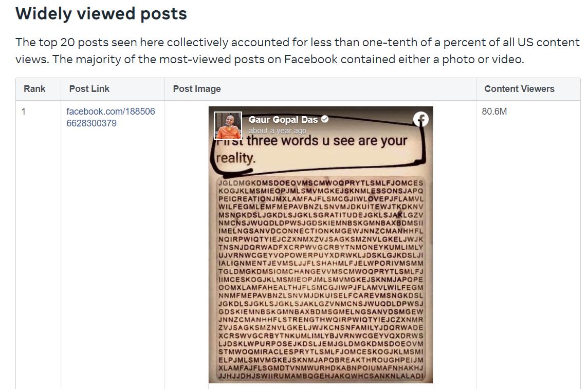 Топ самых популярных постов Facebook