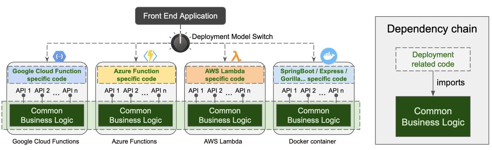 Отделение кода, связанного с развертыванием, от общей бизнес-логики для поддержки переключаемости между различными моделями развертывания