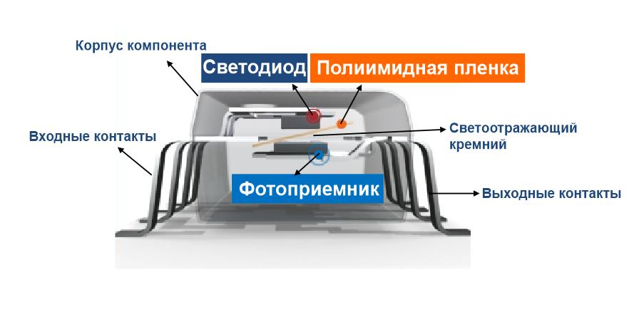 Перевод Электробезопасность оптических изоляторов в условиях возможных отказов