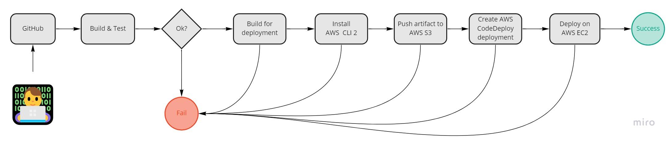 CICD для проекта в GitHub с развертыванием на AWSEC2