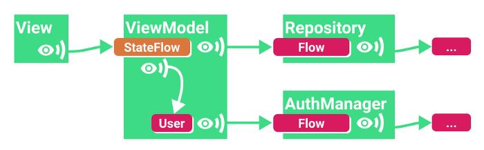 Наблюдение за потоком с параметрами (StateFlow)