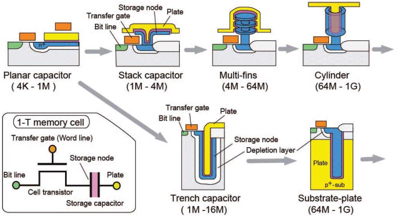 Условная схема прогресса технологии производства DRAM.