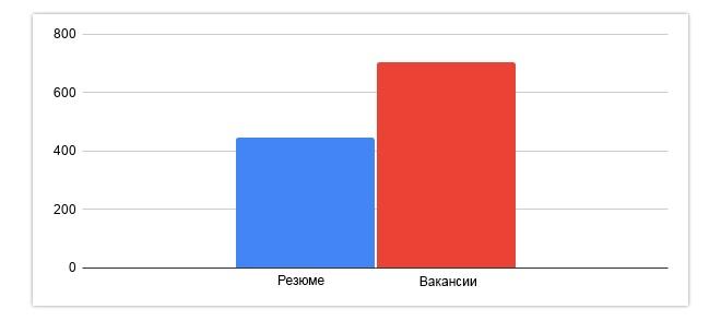 Вакансии и резюме в Москве наглядно.