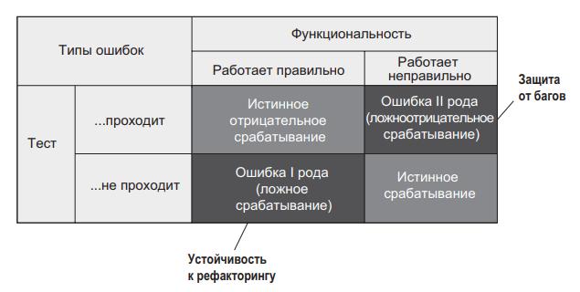 Рис. 2 - Отношение между защитой от багов и устойчивостью к рефакторингу