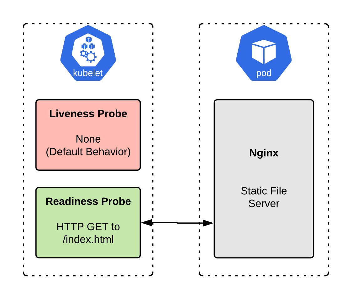 Рис. 2: Реализация сервера Nginx для отдачи статики с настроенными readiness проверками